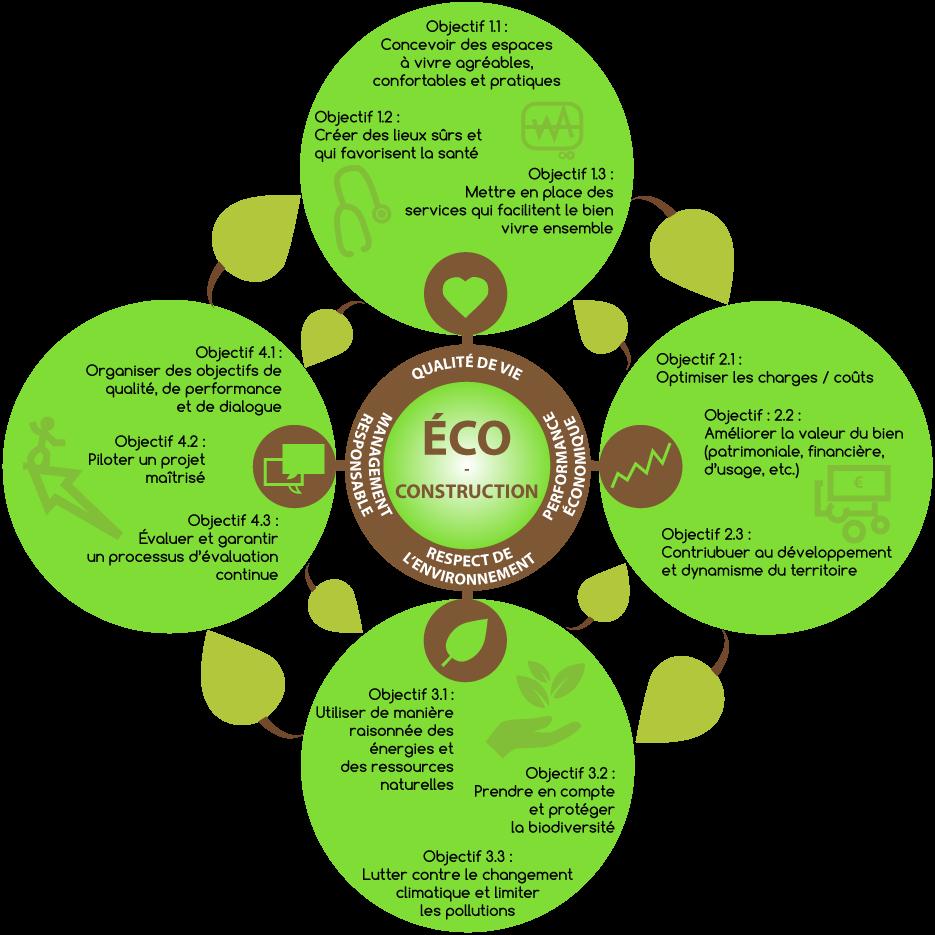Infographie sur l'éco-construction ou construction durable by COResponsable Conseil