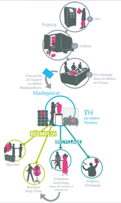 Du triage à la valorisation : le parcours des textiles au Relais Madagascar (en provenance de France)