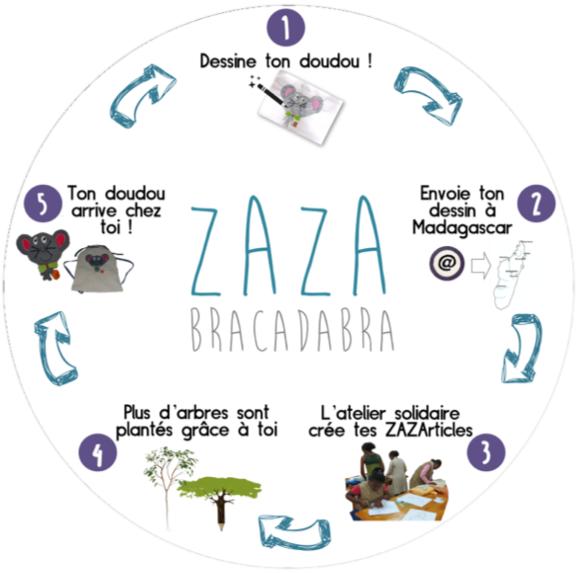 Soutenez le projet et recevez votre ZAZArticle unique sur www.zazabracadabra.fr
